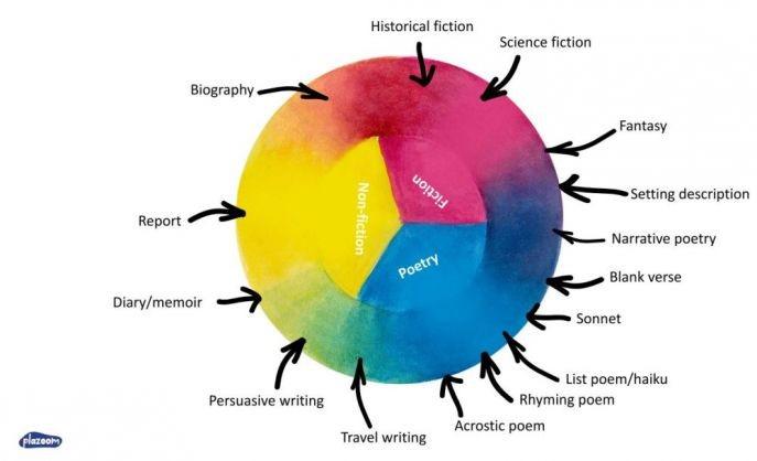 Writing genres KS2